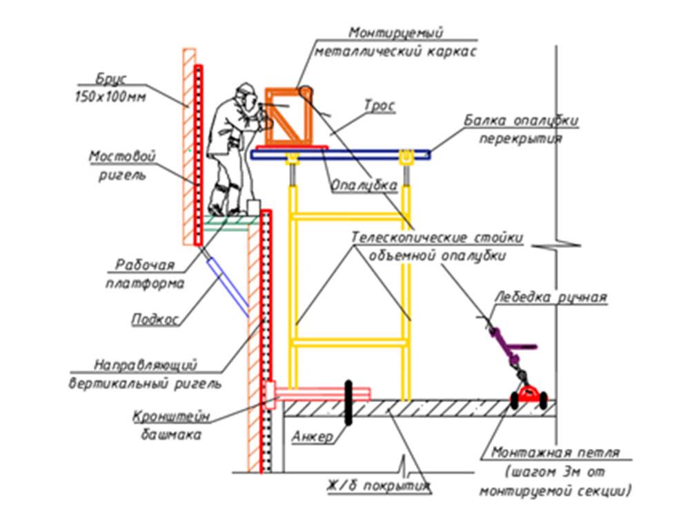ППР на устройство декоративных железобетонных монолитных конструкций